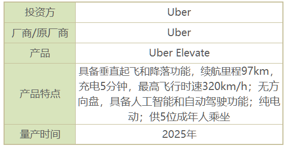 Uber飞行汽车