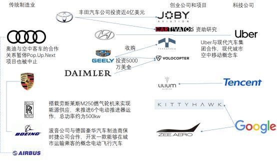 谁在投资飞行汽车?他们将遇到哪些障碍?