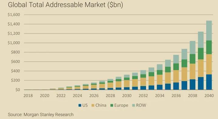 全球飞行汽车市场规模