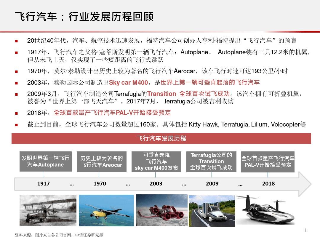 未来飞行汽车智能出行方式