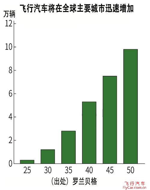 全球飞行汽车产量增加